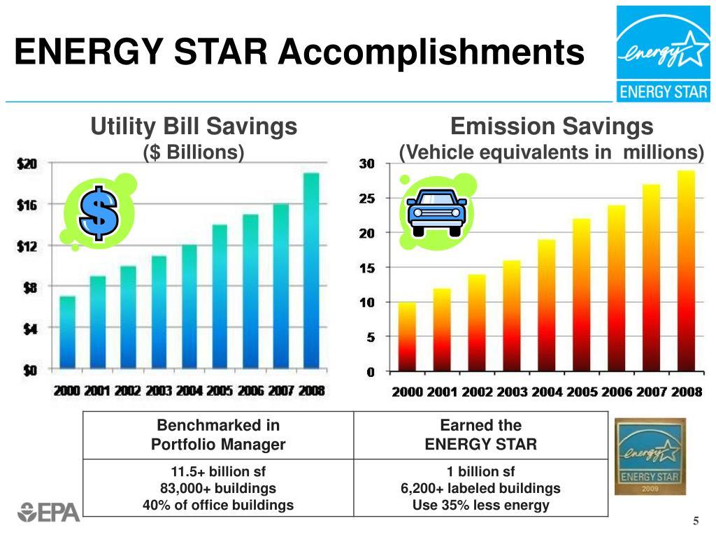 ENERGY STAR Accomplishments