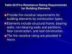 table 601fire resistance rating requirements for building elements