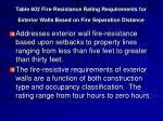 table 602 fire resistance rating requirements for exterior walls based on fire separation distance