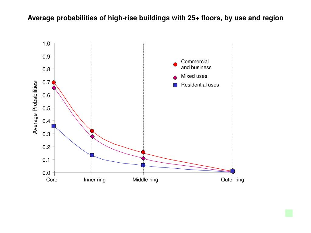 Average probabilities of high-rise buildings with 25+ floors, by use and region