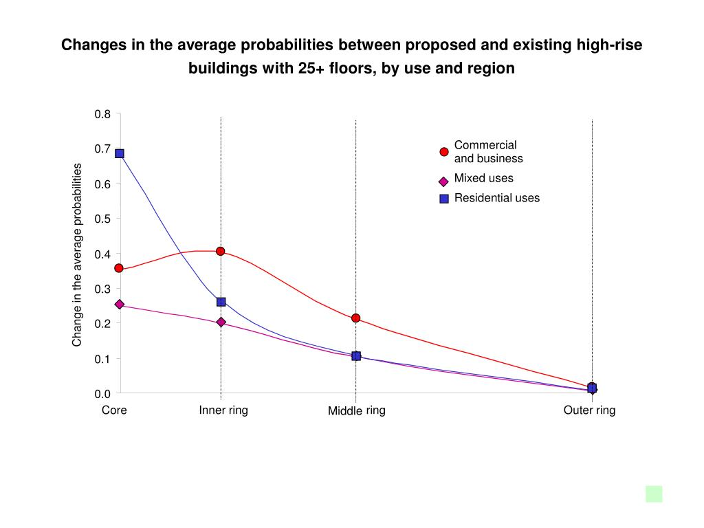 Changes in the average probabilities between proposed and existing high-rise buildings with 25+ floors, by use and region