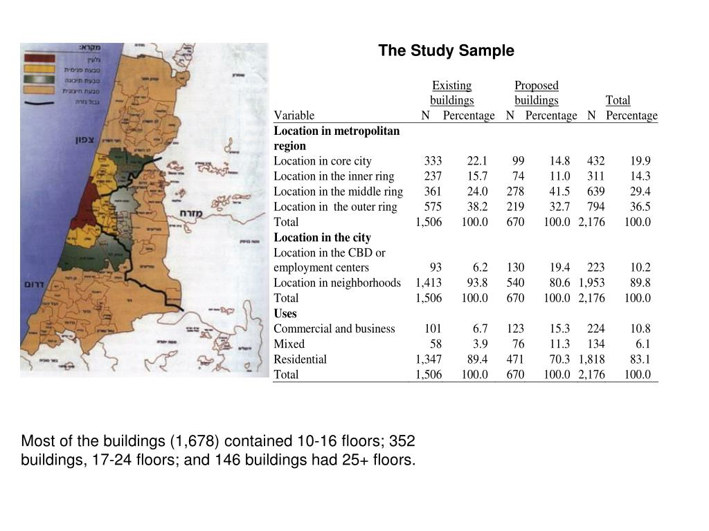 Most of the buildings (1,678) contained 10-16 floors; 352 buildings, 17-24 floors; and 146 buildings had 25+ floors.