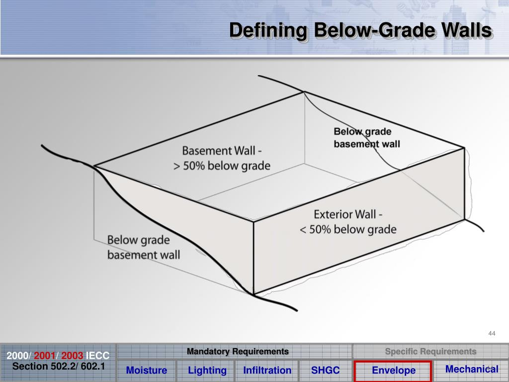 Defining Below-Grade Walls