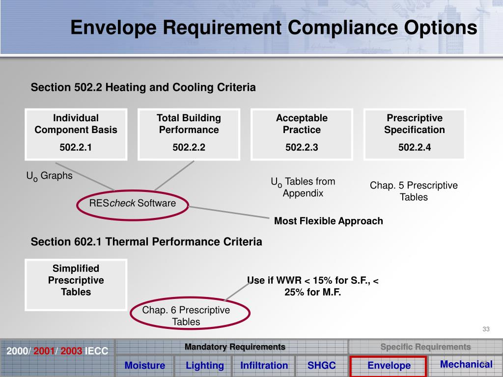 Envelope Requirement Compliance Options