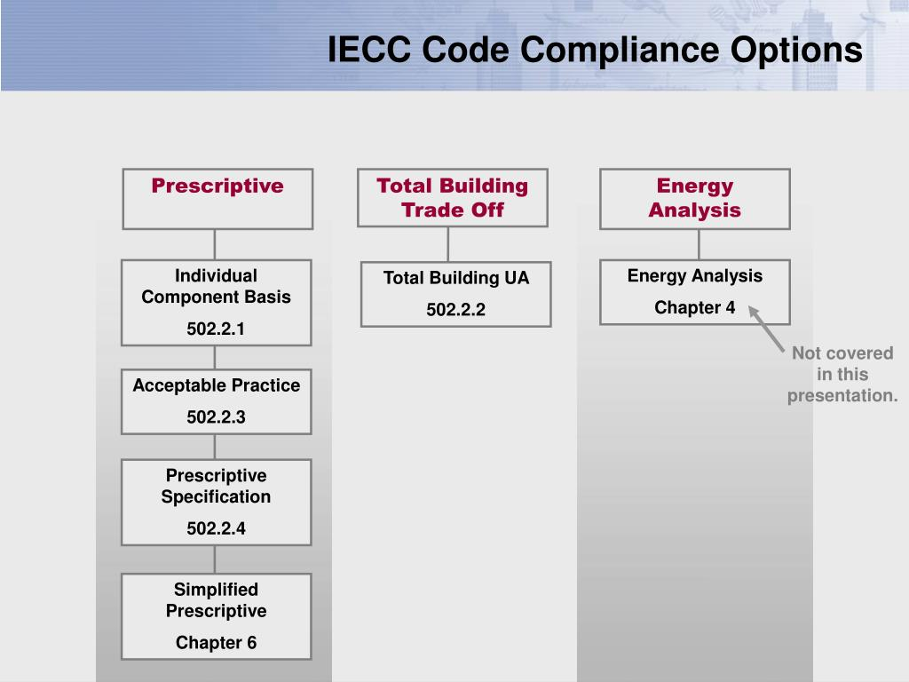 IECC Code Compliance Options