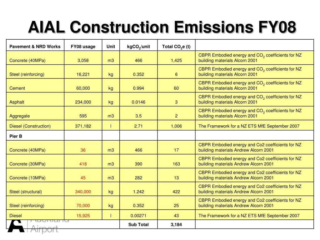 AIAL Construction Emissions FY08