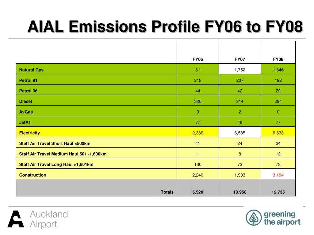 AIAL Emissions Profile FY06 to FY08
