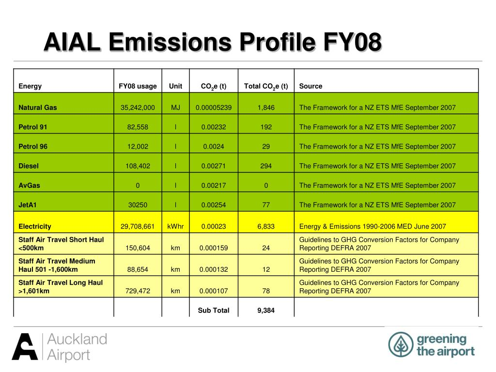 AIAL Emissions Profile FY08