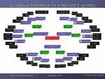 conceptual framework for integrated e portfolio