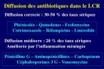 diffusion des antibiotiques dans le lcr