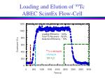 loading and elution of 99 tc abec scintex flow cell