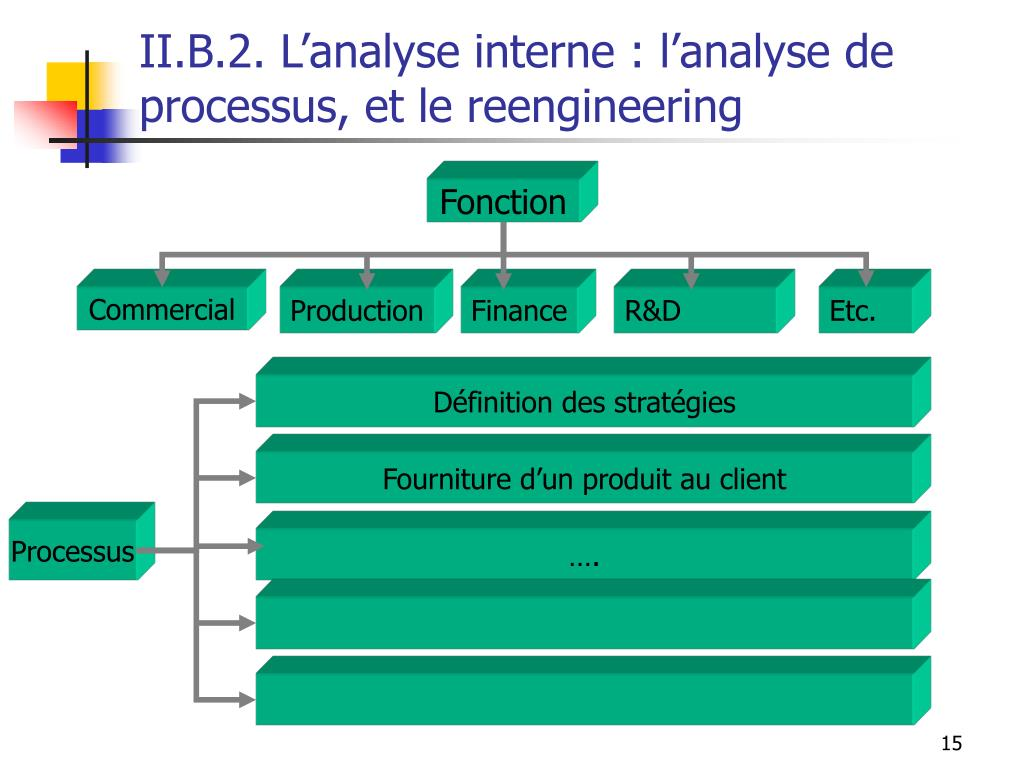 II.B.2. L'analyse interne : l'analyse de processus, et le reengineering