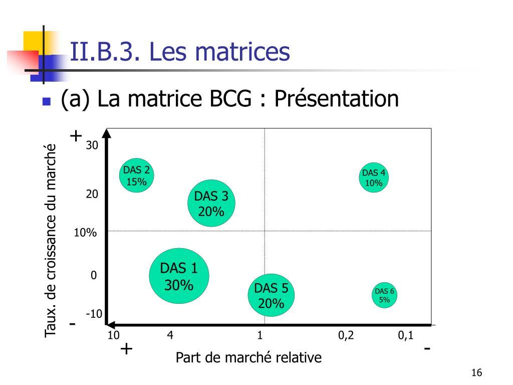 II.B.3. Les matrices