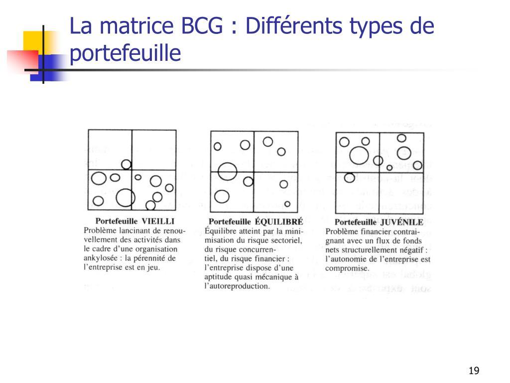 La matrice BCG : Différents types de portefeuille