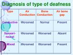 diagnosis of type of deafness