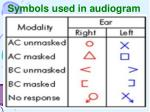 symbols used in audiogram