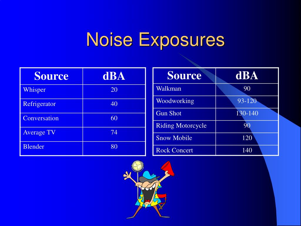 Noise Exposures