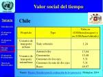 valor social del tiempo24