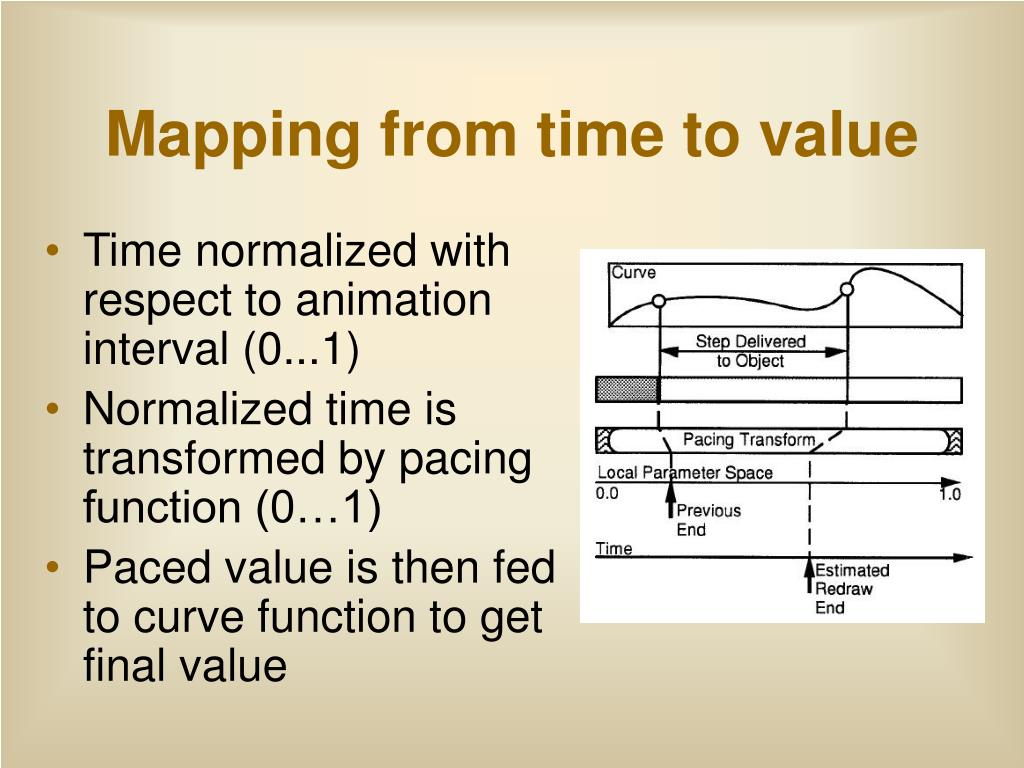 Mapping from time to value