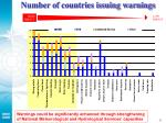number of countries issuing warnings
