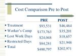 cost comparison pre to post