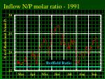 inflow n p molar ratio 1991