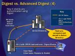 digest vs advanced digest 4