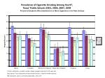 prevalence of cigarette smoking among youth 1 texas public schools 2001 2005 2007 2009
