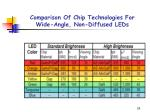 comparison of chip technologies for wide angle non diffused leds