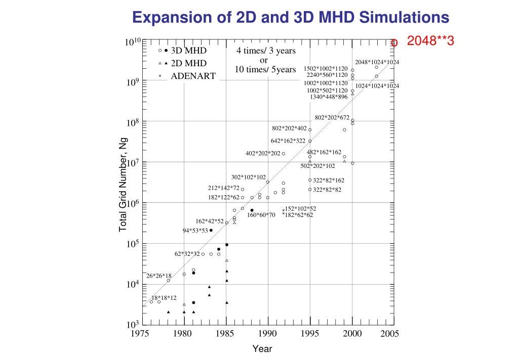 Expansion of 2D and 3D MHD Simulations