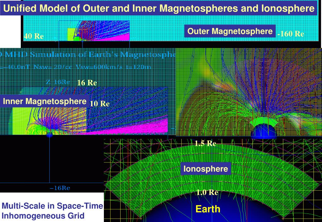 Unified Model of Outer and Inner Magnetospheres and Ionosphere