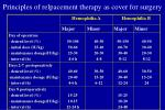 principles of relpacement therapy as cover for surgery