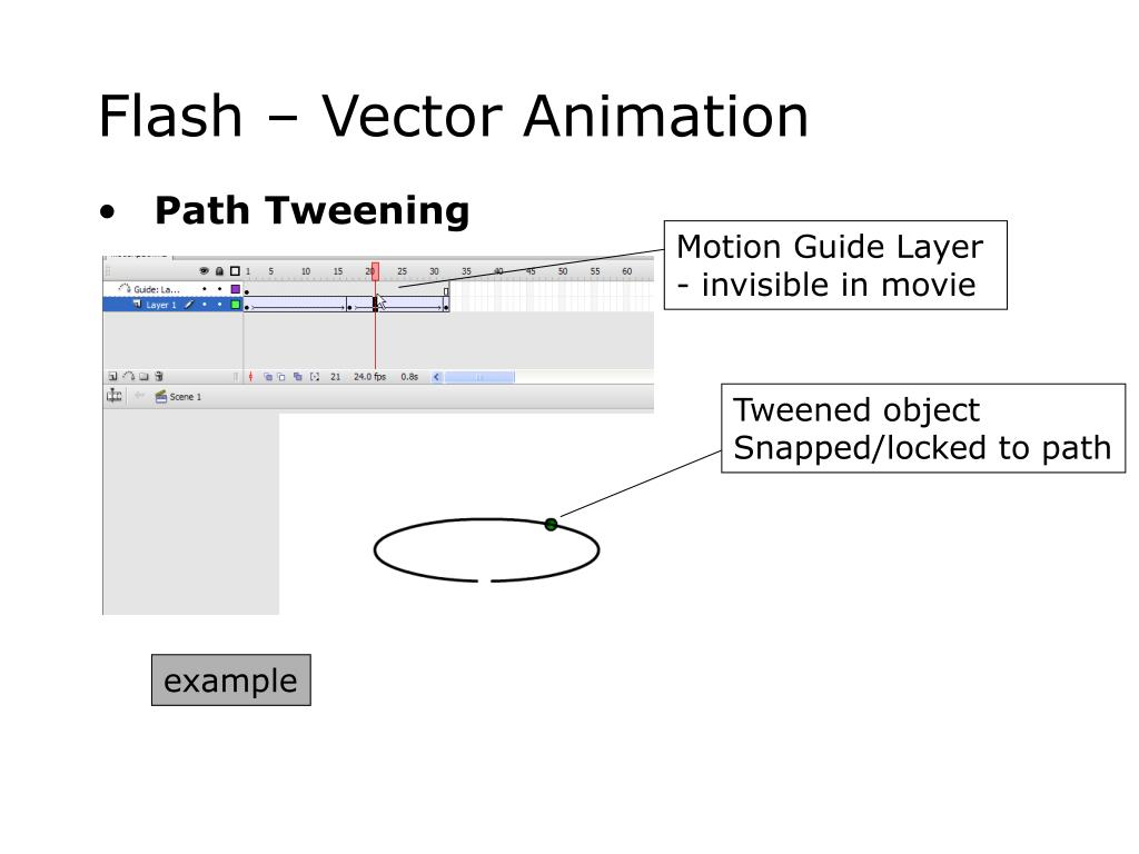 Motion Guide Layer