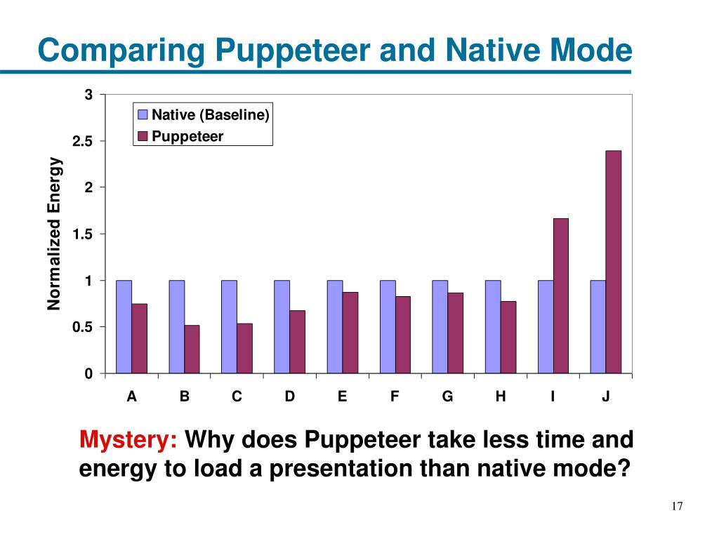 Comparing Puppeteer and Native Mode