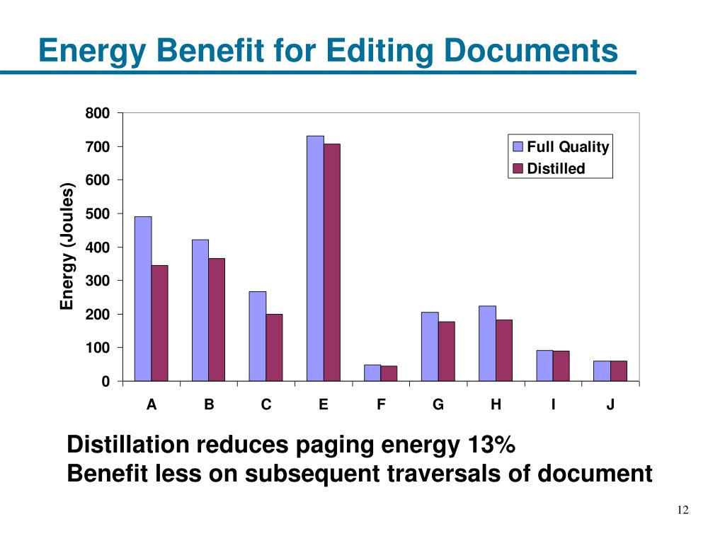 Energy Benefit for Editing Documents