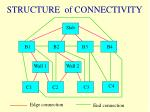 structure of connectivity