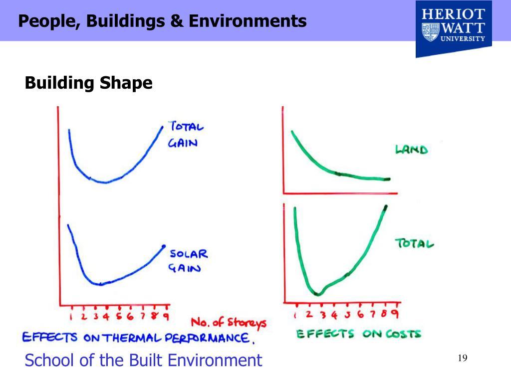 Building Shape