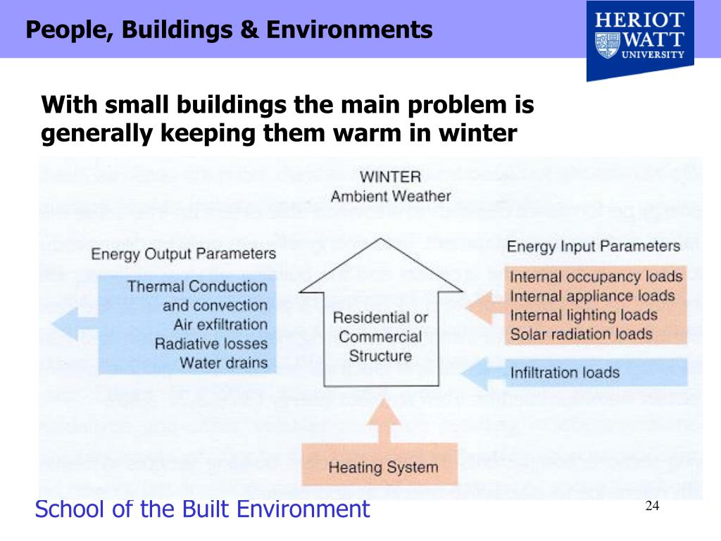 With small buildings the main problem is