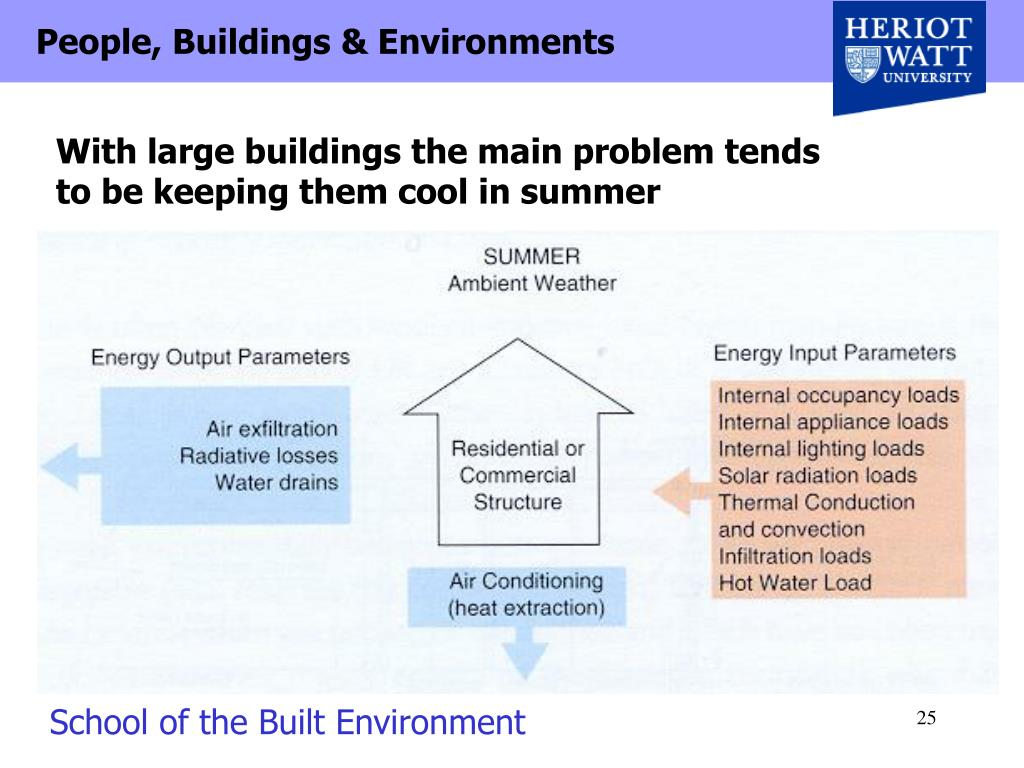With large buildings the main problem tends
