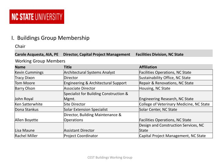 I.  Buildings Group Membership