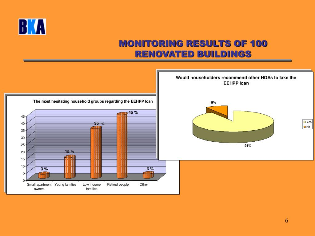 MONITORING RESULTS OF 100 RENOVATED BUILDINGS