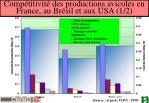 comp titivit des productions avicoles en france au br sil et aux usa 1 2