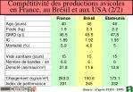 comp titivit des productions avicoles en france au br sil et aux usa 2 2