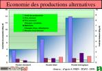 economie des productions alternatives