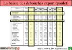 la baisse des d bouch s export poulet
