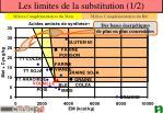 les limites de la substitution 1 2