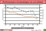 performance conomique en aviculture
