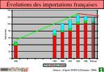 volutions des importations fran aises