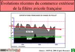 volutions r centes du commerce ext rieur de la fili re avicole fran aise