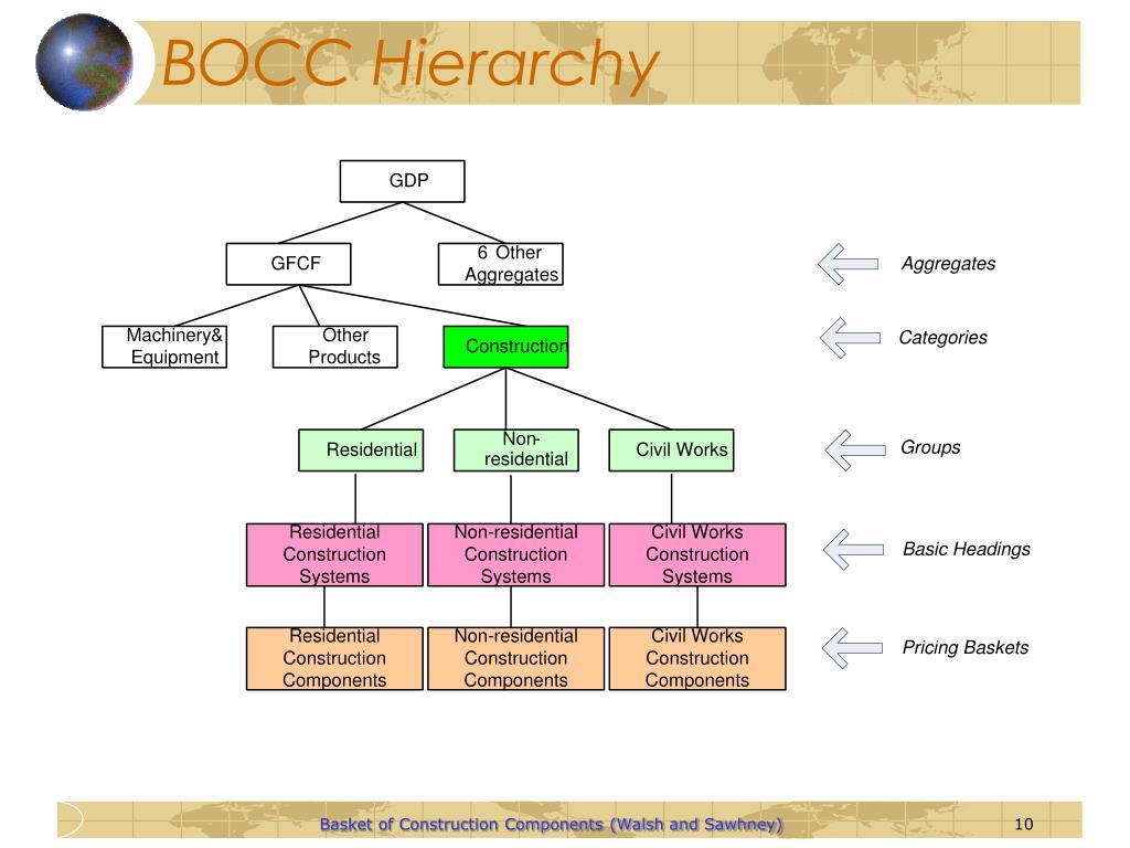 BOCC Hierarchy